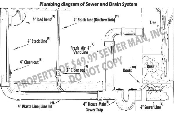 clean out drain diagram